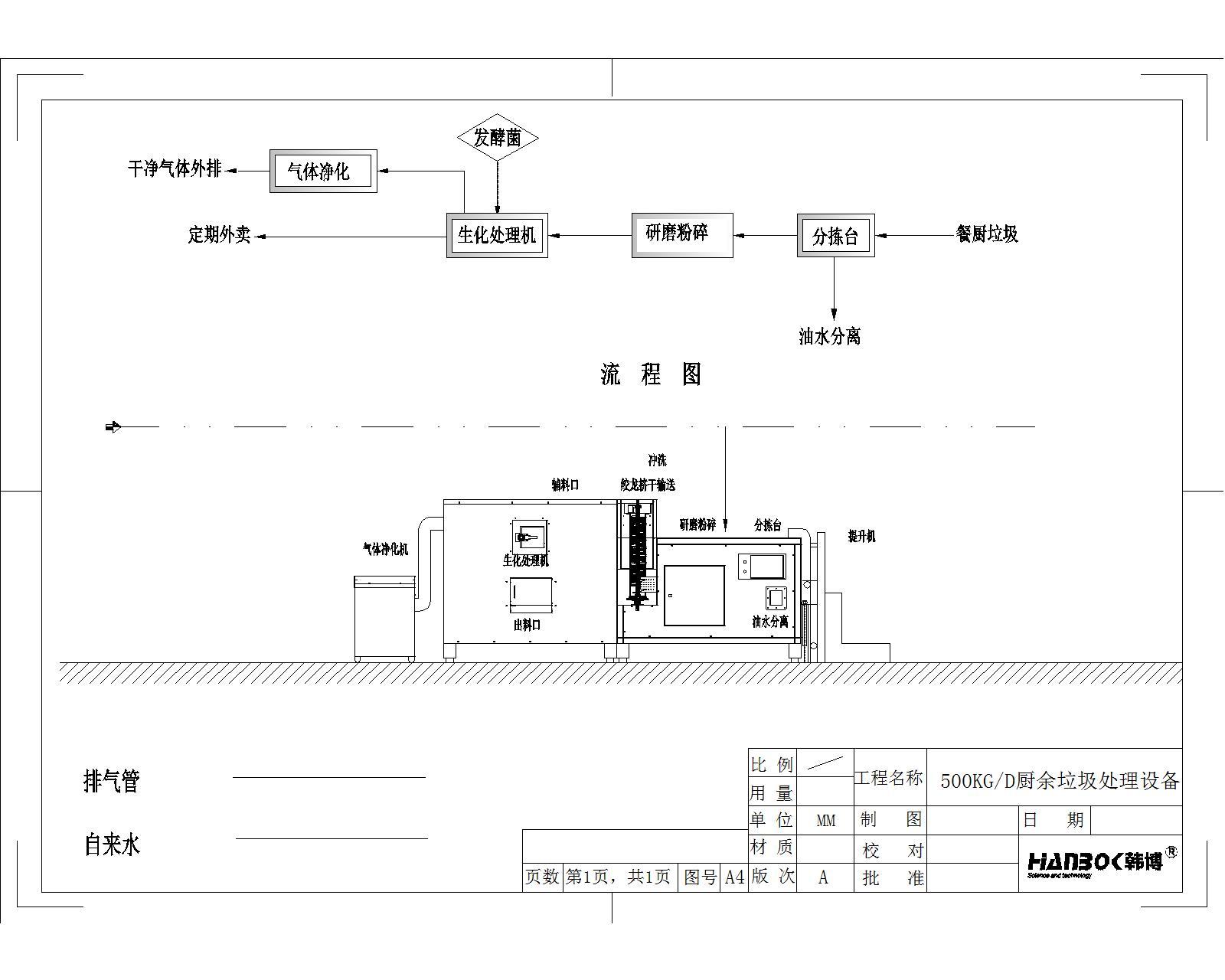 韩博500kg厨余垃圾处理设备流程图1