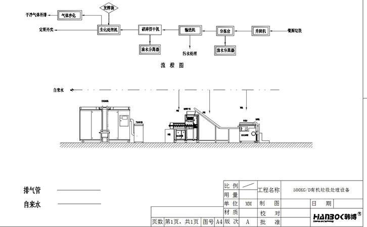 韩博500kg有机垃圾处理设备流程图