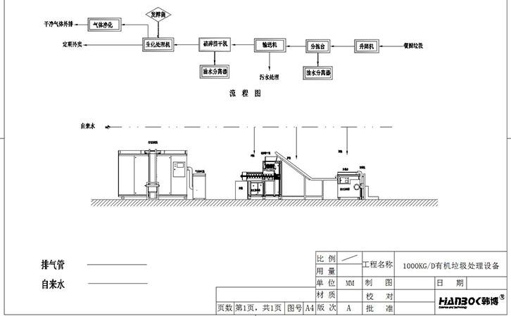 韩博1000kg有机垃圾处理设备流程图