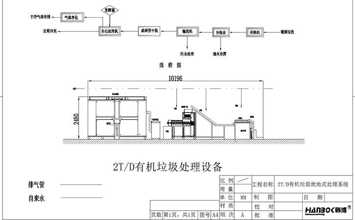 韩博2000kg有机垃圾处理设备流程图